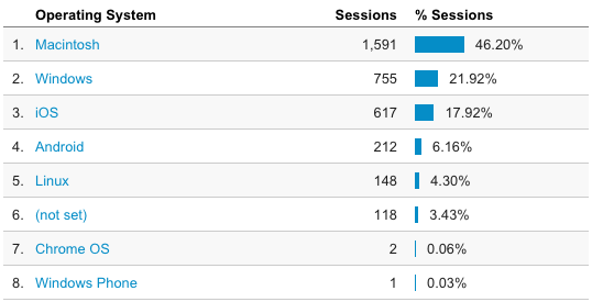 Google Analytics: visitors' OSes