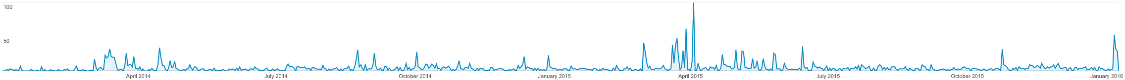 Google Analytics: number of sessions per day