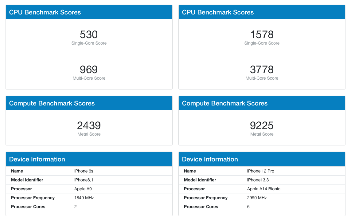 Performance comparison between iPhone 6S and 12 Pro